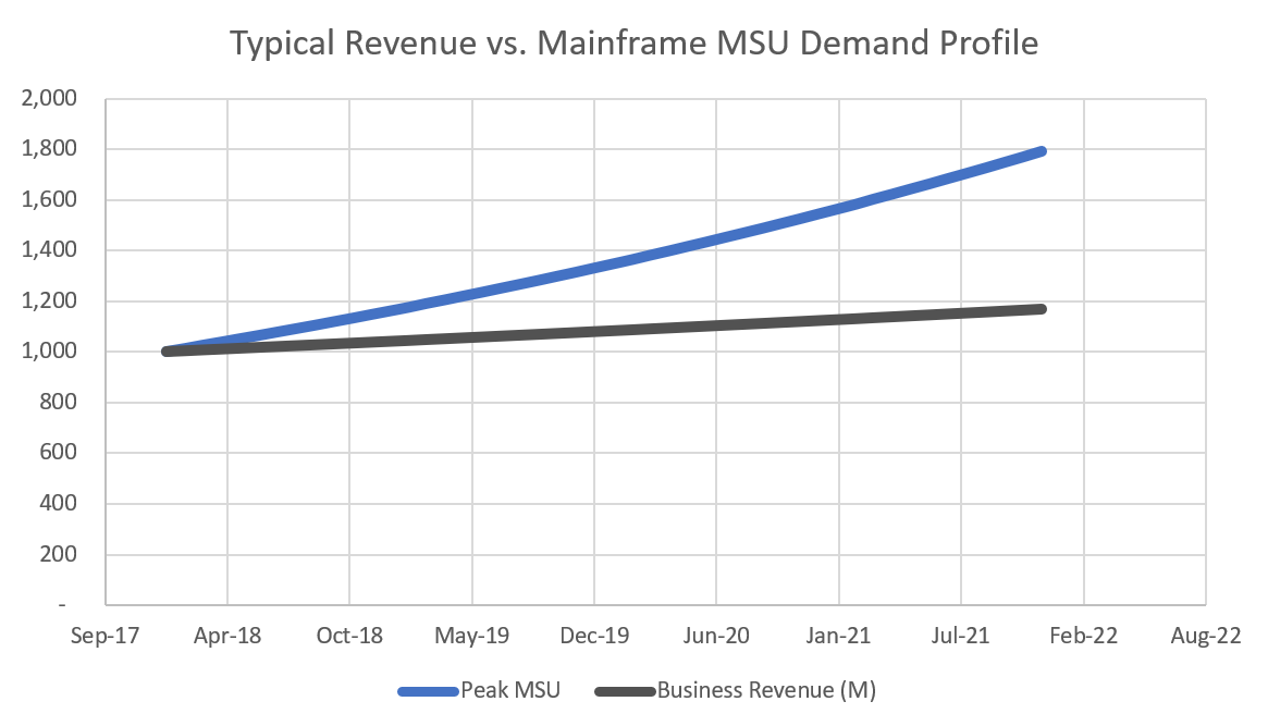 Typical Revenue vs Mainframe MSU Demand Profile