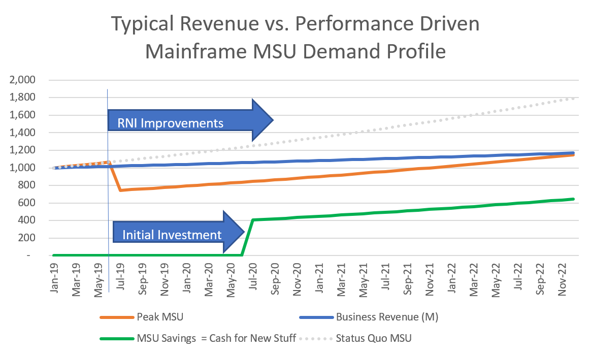 Typical Revenue vs Performance Driven Mainframe MSU Demand Profile
