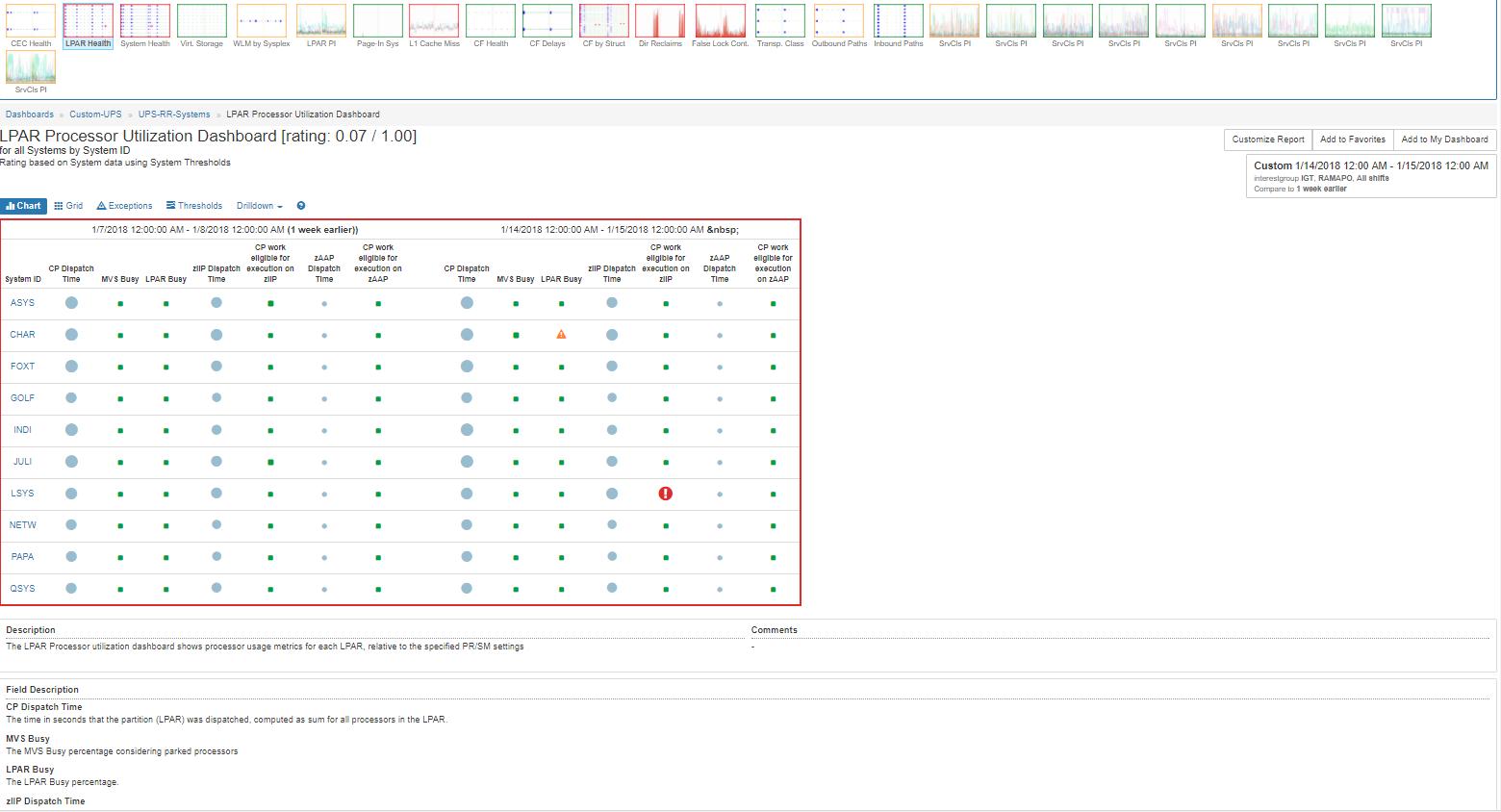 LPAR Processor Utilization Dashboard
