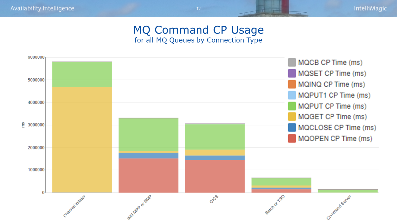 MQ Command CP Usage by Connection Type
