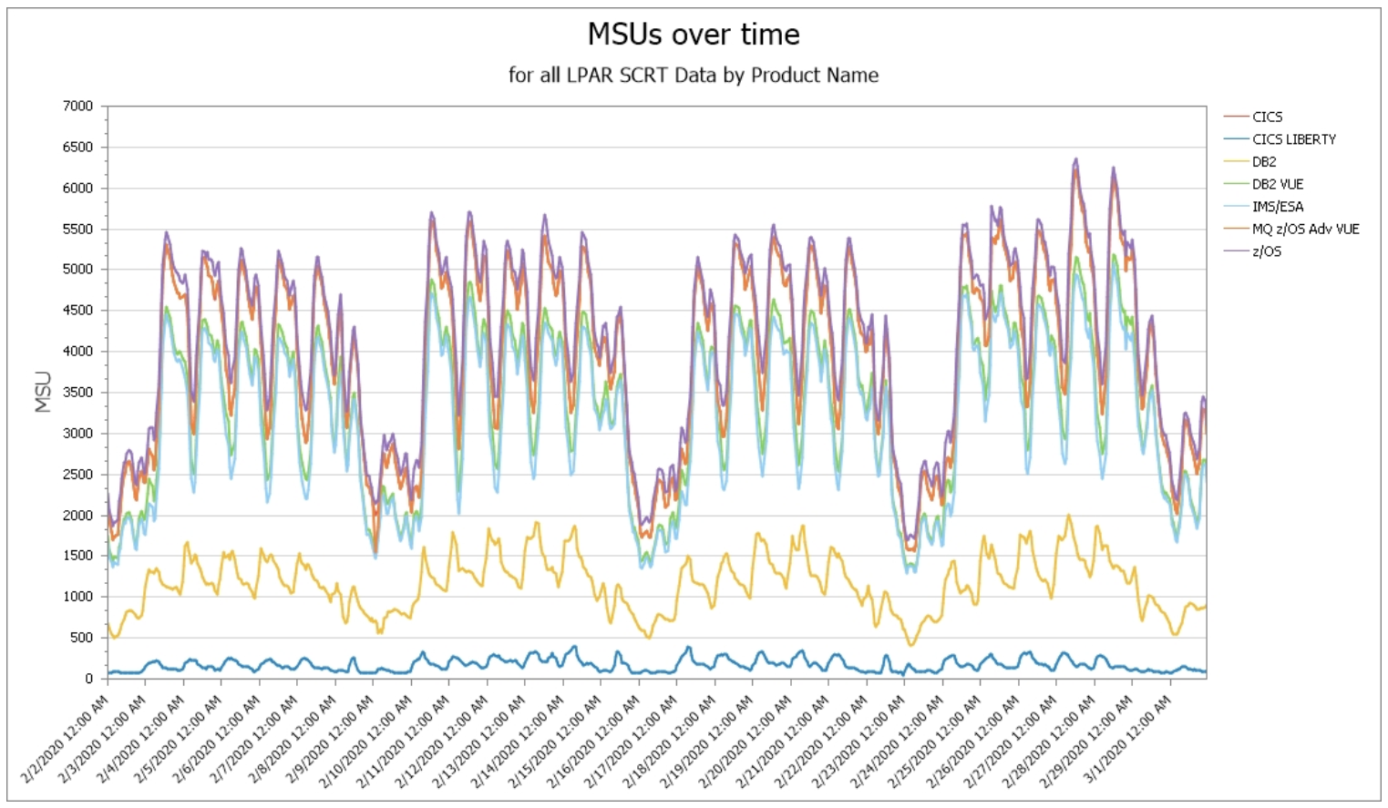 MSUs Over Time