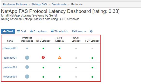 1 NetApp FAS Protocol Latency Dashboard