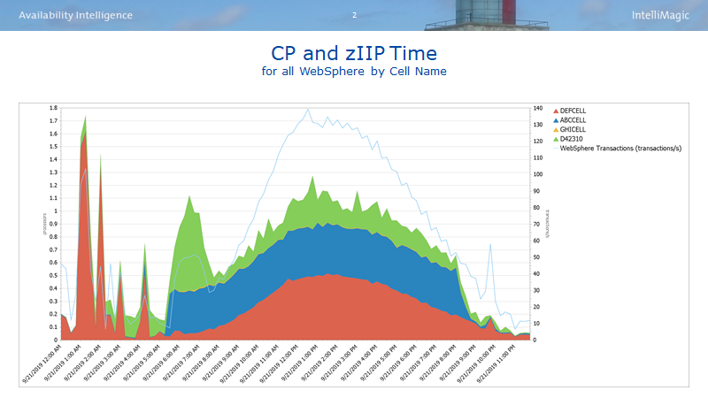 Overall WebSphere CPU and zIIP Utilization Changes