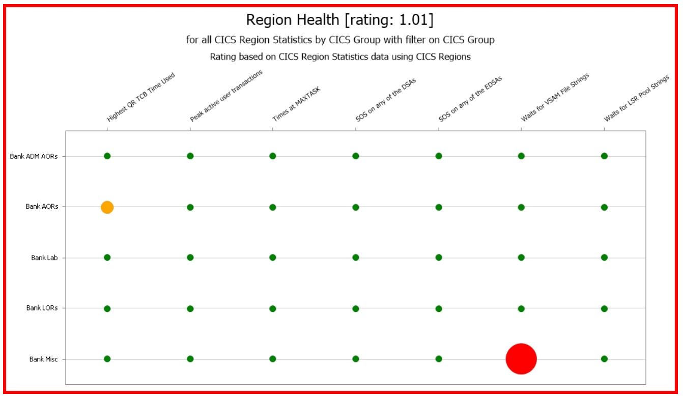 Proactively Assess Key CICS Region Metrics to Enhance Availability