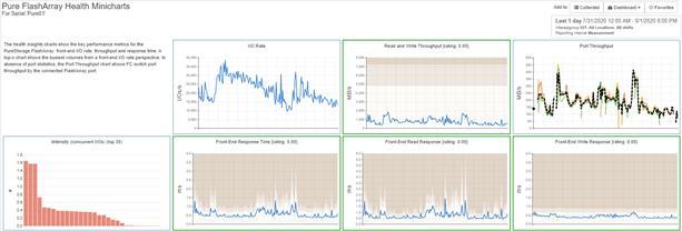 Pure Storage FlashArray Health Minicharts view in IntelliMagic Vision
