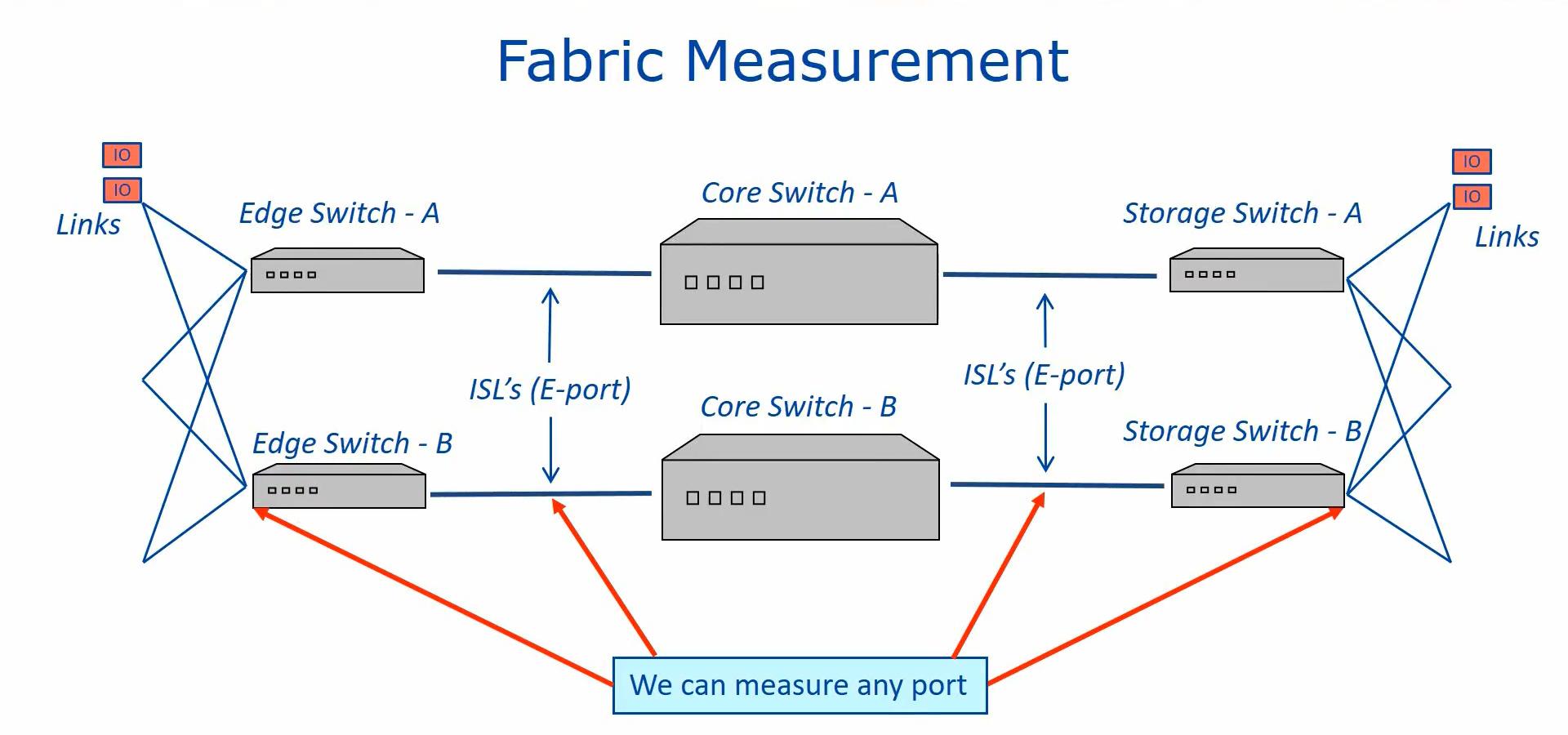 SAN Fabric Measurement