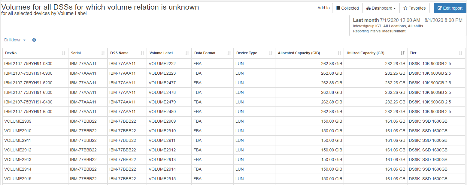 Volumes Not Assigned to a Host