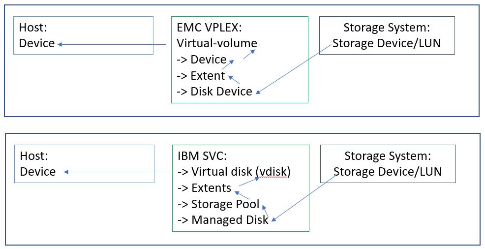 Figure 1: Vplex vs SVC Architecture