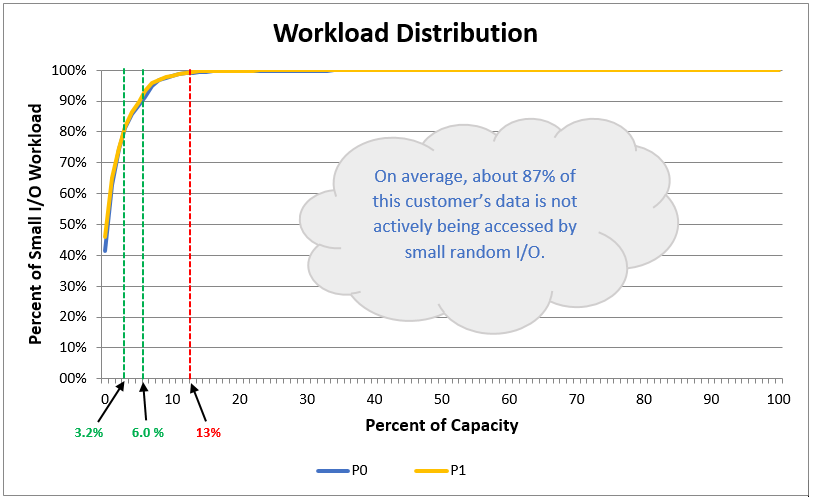 "Workload Distribution, also called the ""skew curve"", from the IBM STAT Tool"