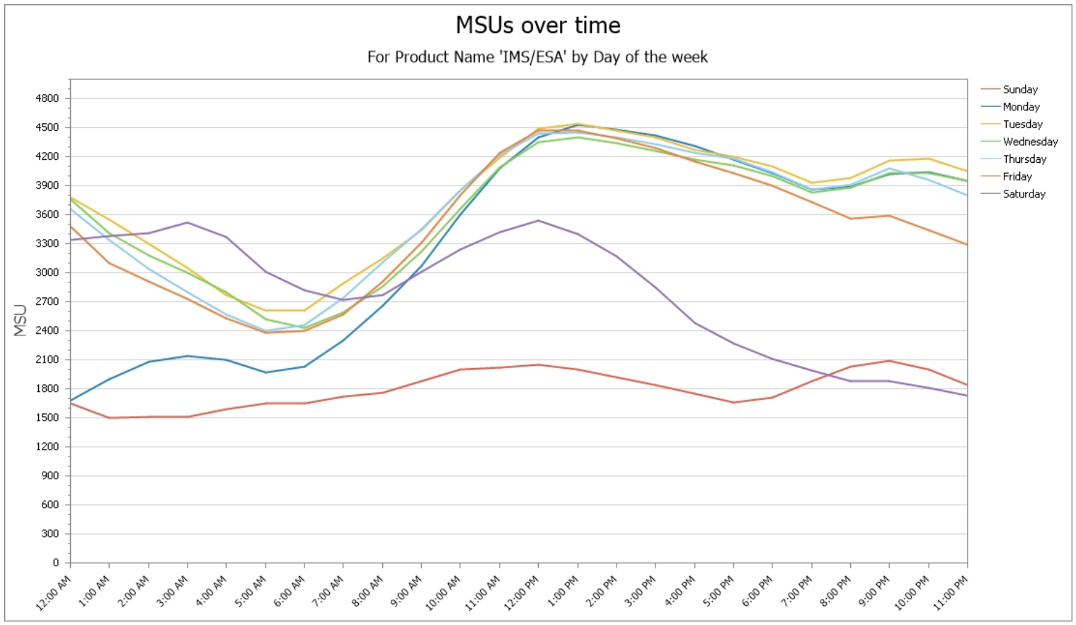 Time-of-day Profile of Product MSUs by Day of Week