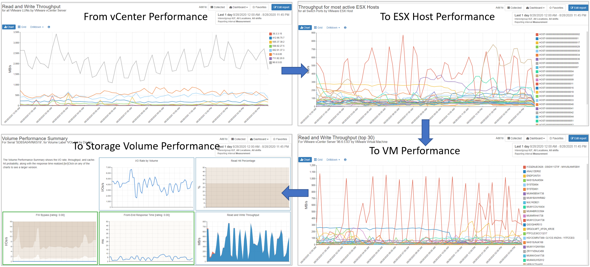 End to End VMware Performance