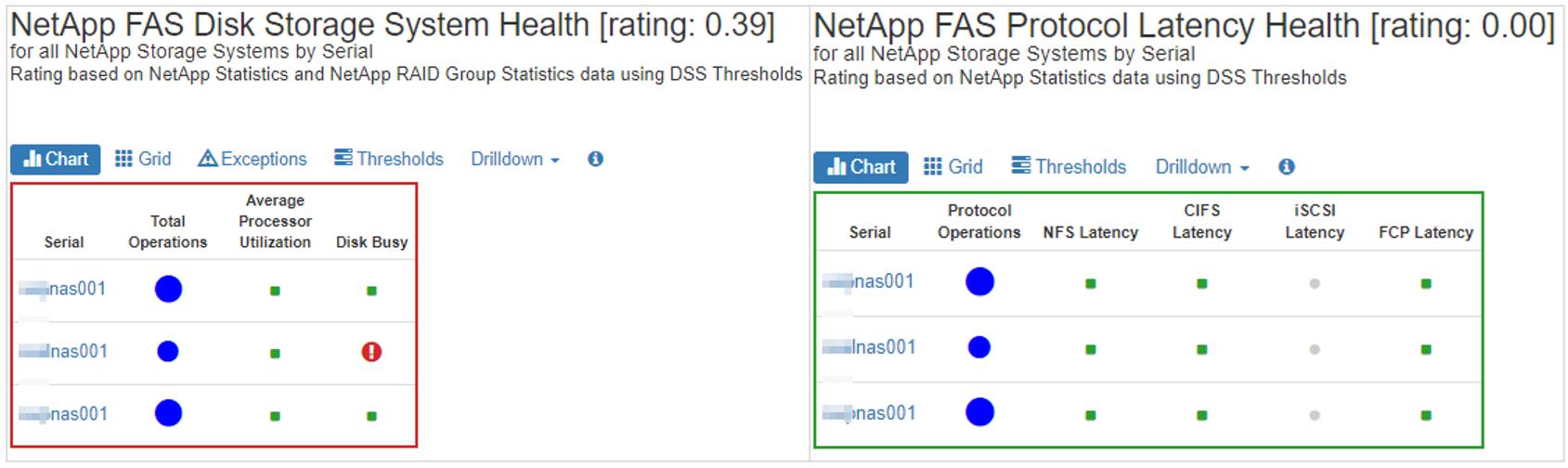 netapp protocol health_combo