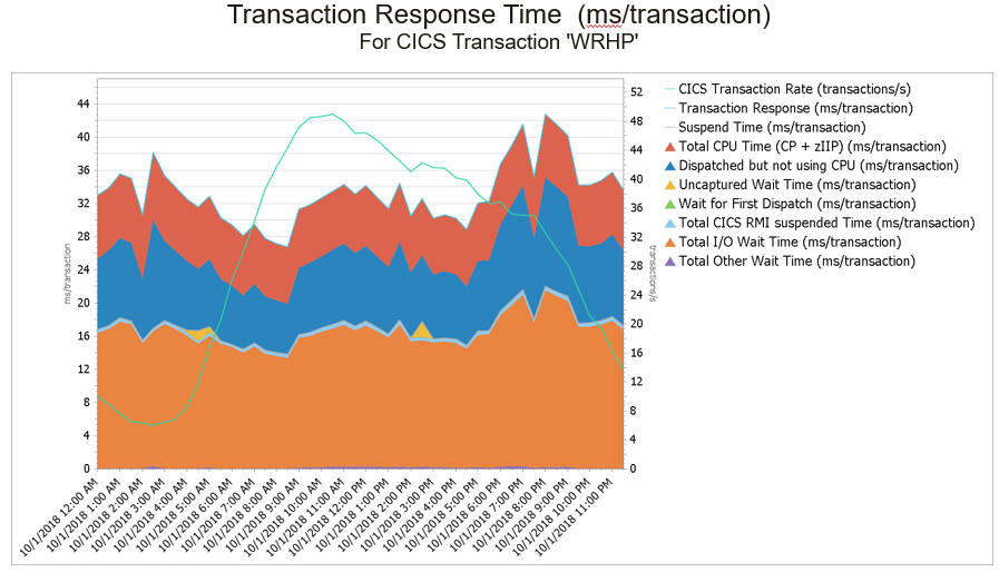 CICS Transaction Response Time - customized