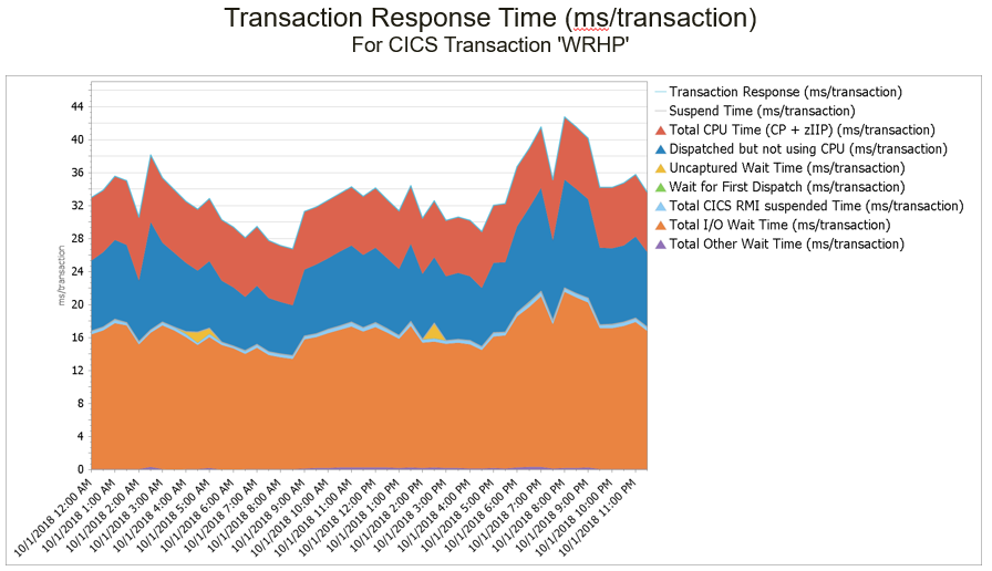 CICS Transaction Response Time