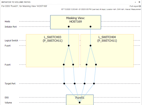 Example of a Pure Storage FlashArray topology viewer from IntelliMagic Vision