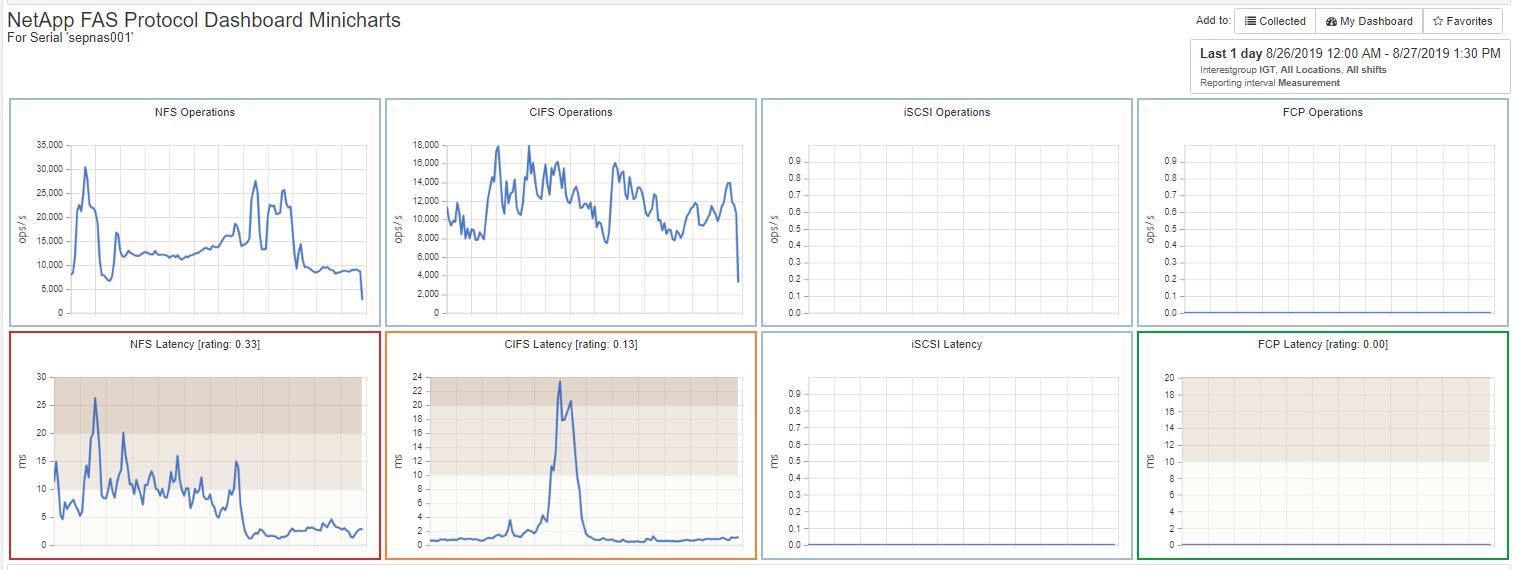 NetApp FAS Protocol Minicharts