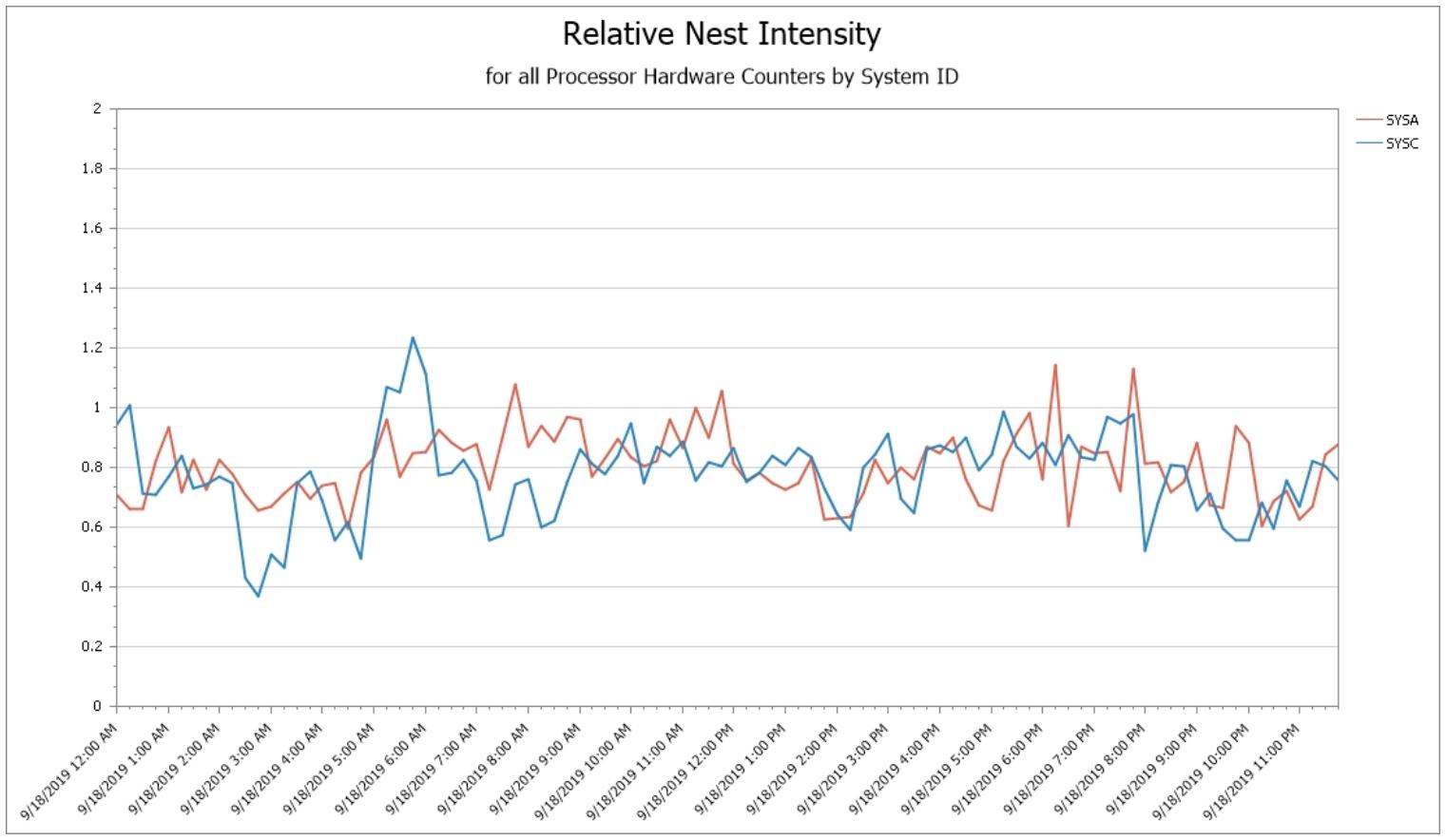 Relative Nest Intensity (RNI) by System