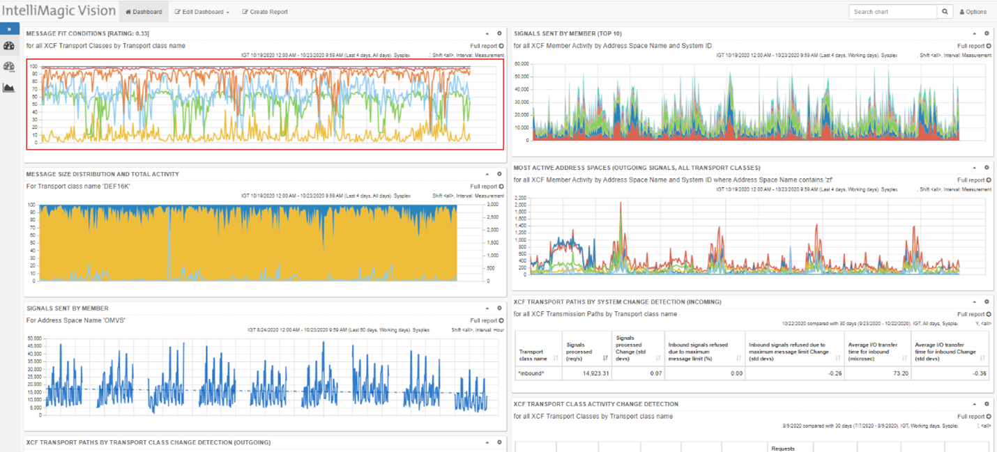 Tailored XCF Tracking Dashboard