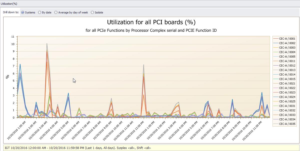 Utilization for all PCI boards