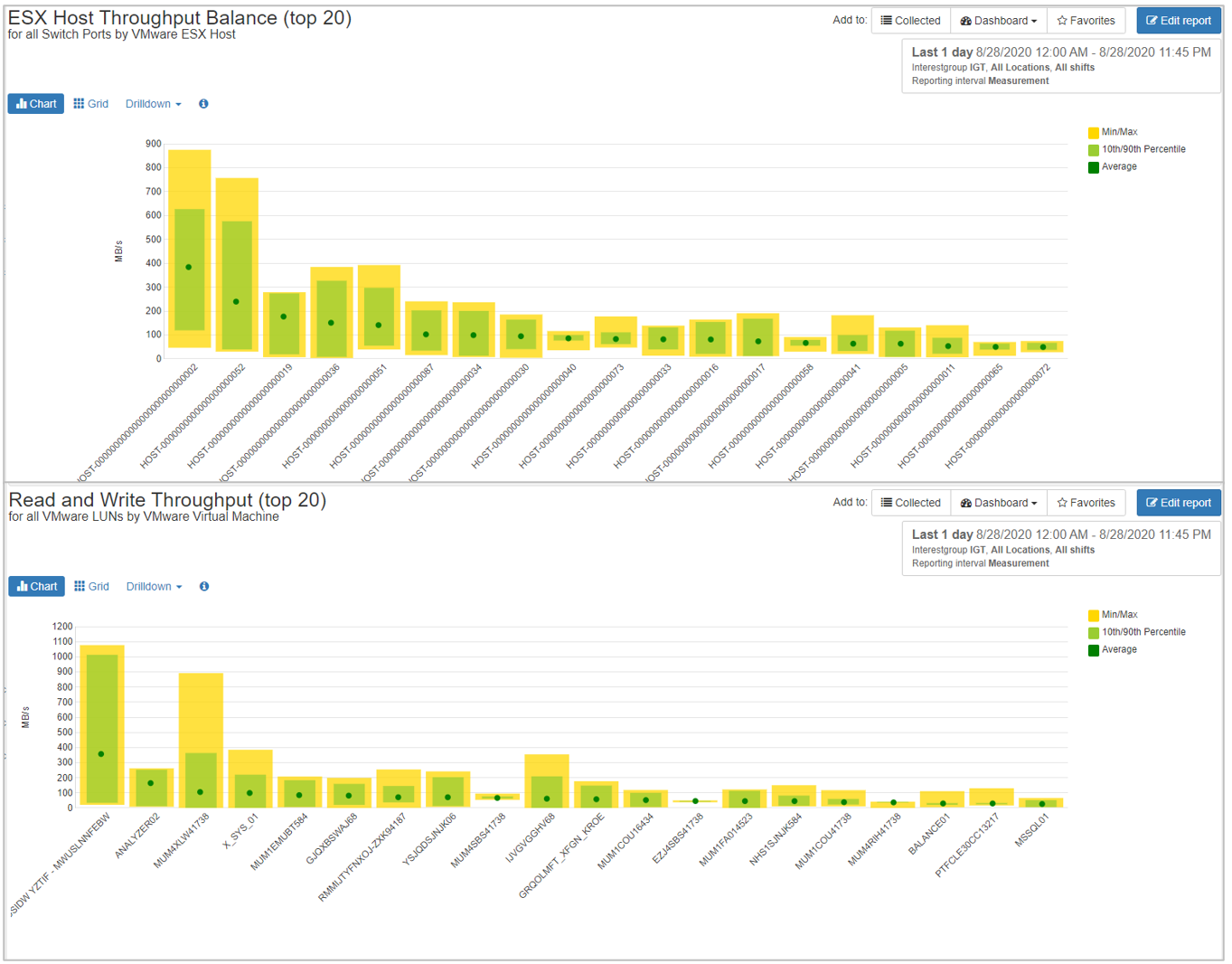 Largest Load ESX Hosts and Virtual Machines with Balance Analysis