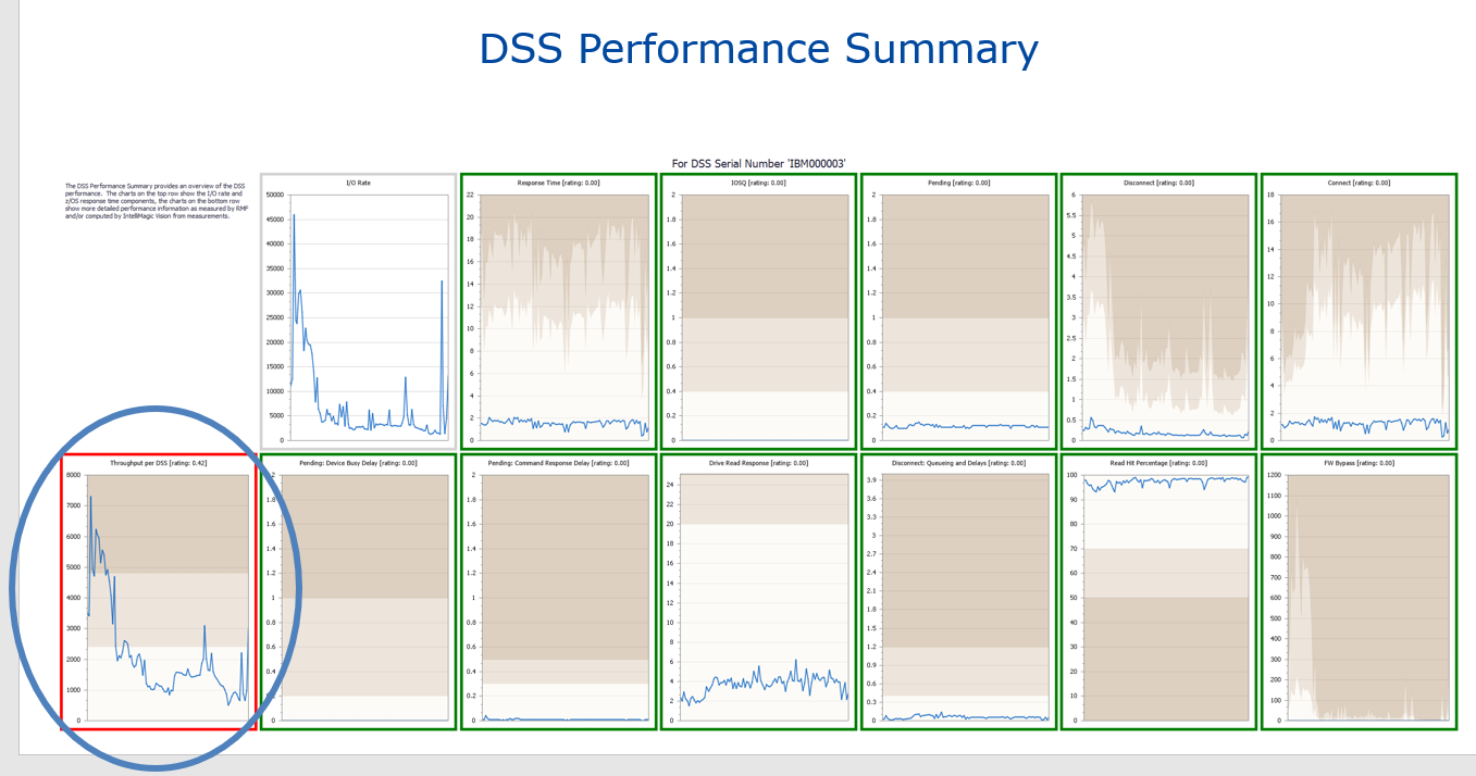 Disk Storage System Performance Summary