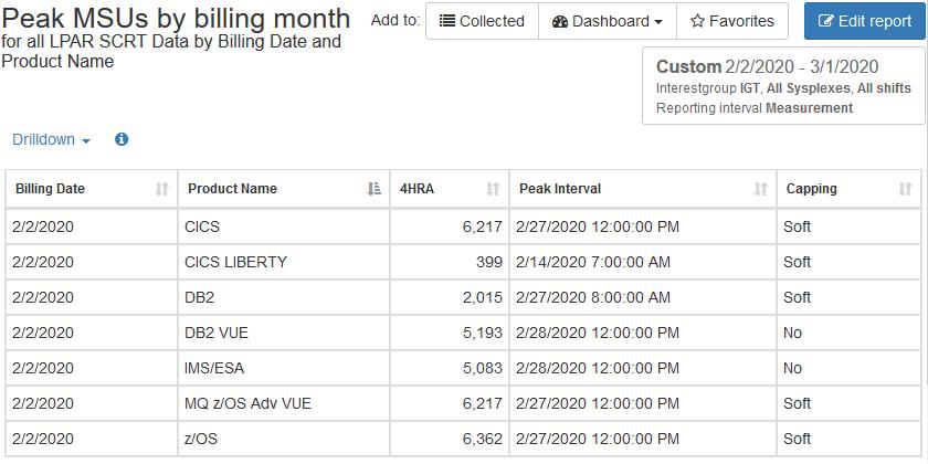 Peak 4hra MSUs by billing month table format