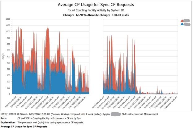 3 Processor Overhead from CPU spin wait (1000 ms/s = 1 CPU)_LI