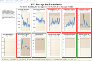 SVC Storage Pool minicharts