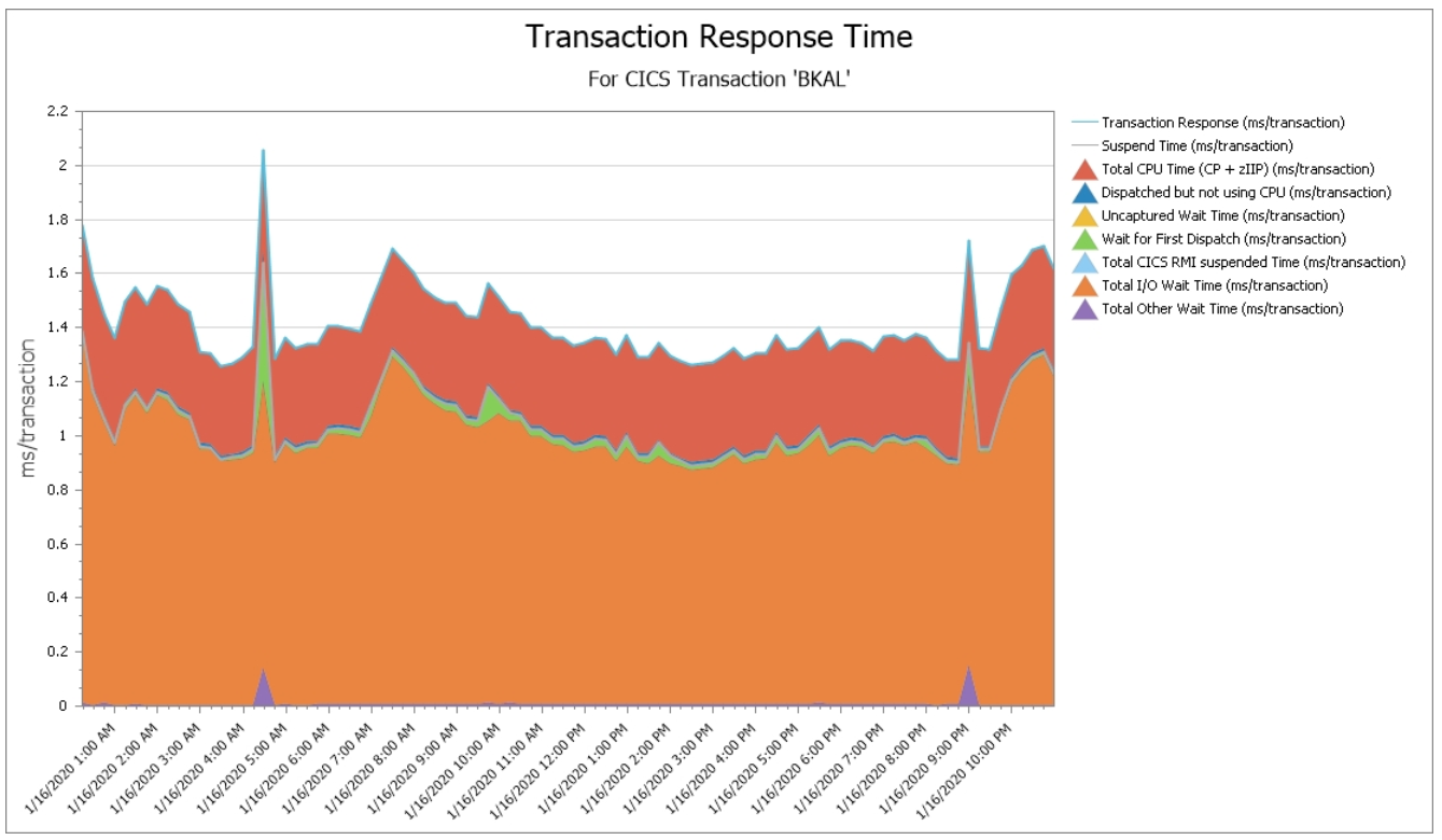 CICS Transaction Response Times by Primary Categories