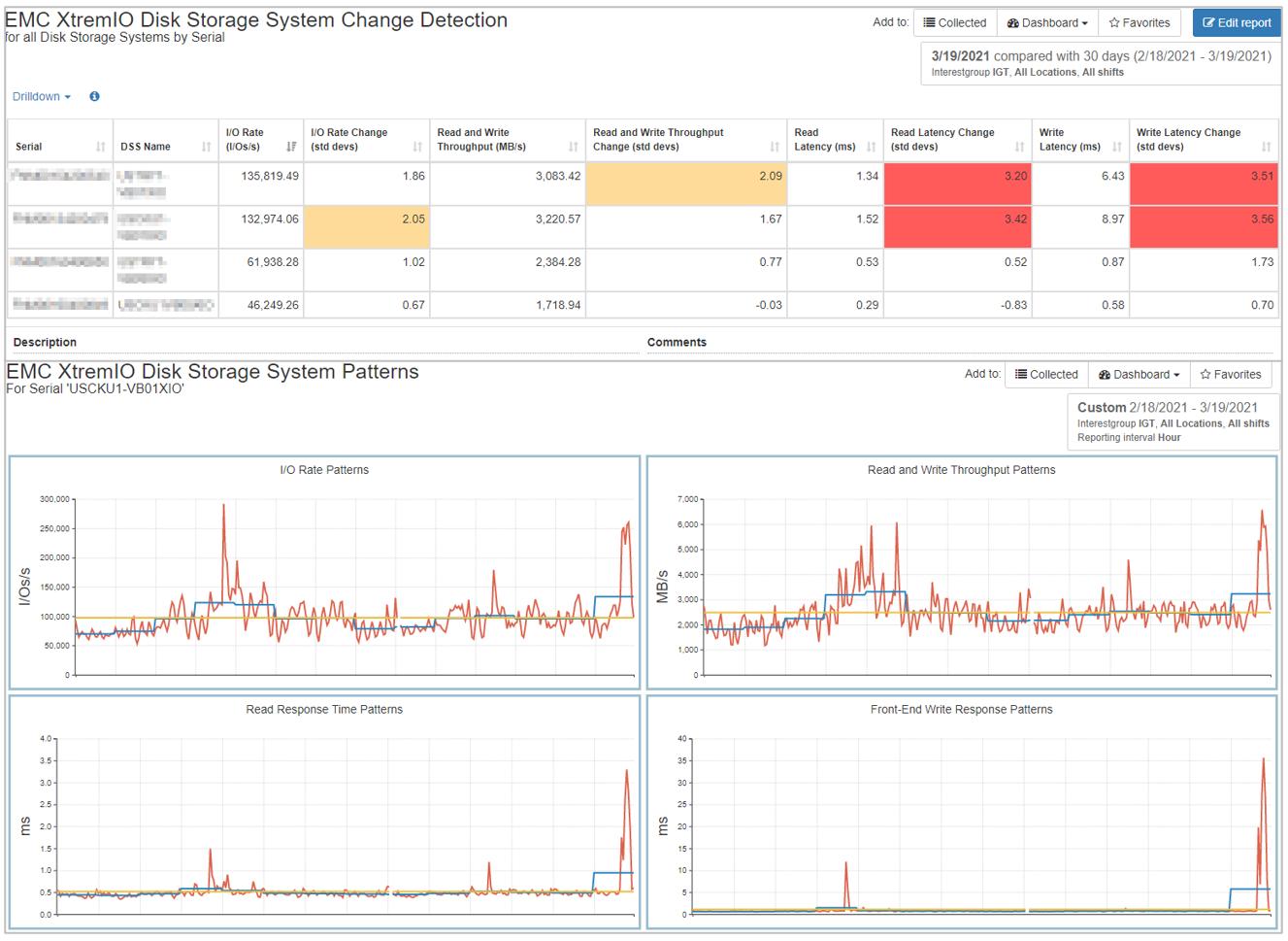 XtremIO Change Detection