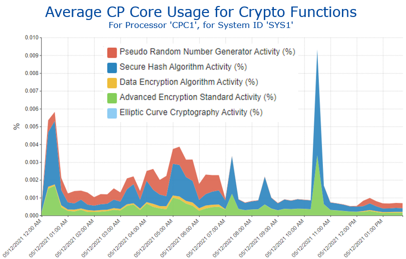 Average CP Core Usage for Crypto Functions zERT