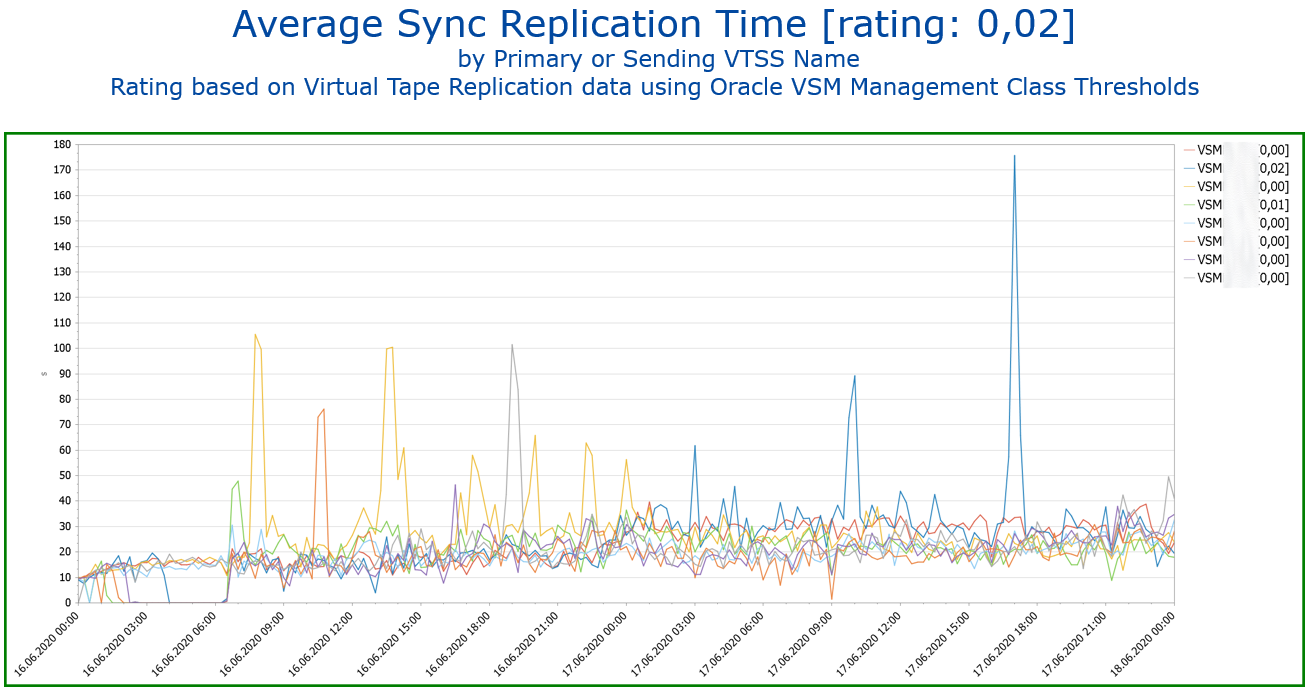 Virtual Tape Performance Average Sync Replication Time