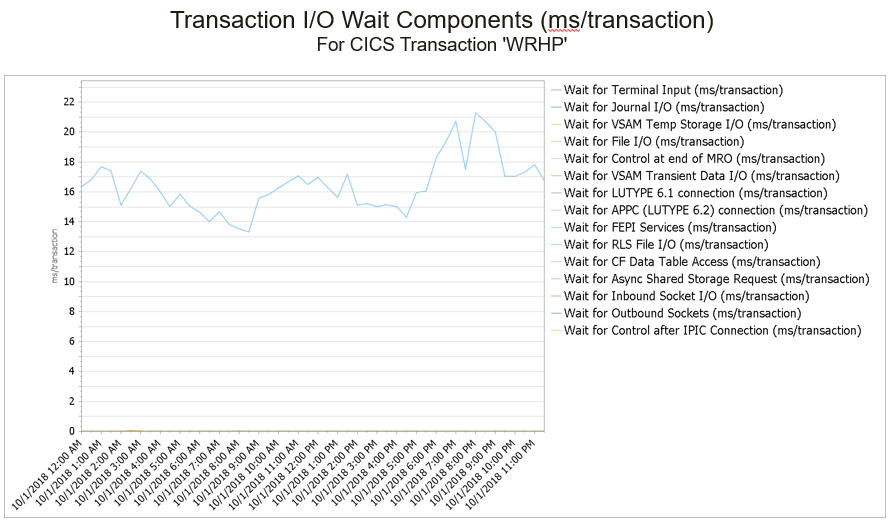 CICS Transaction IO Wait Time