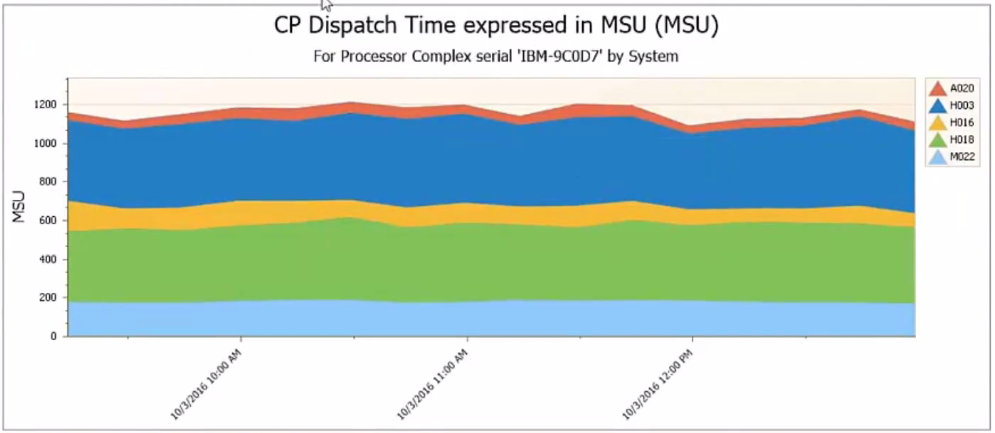 Reduce MLC Costs with z/OS Performance Monitor - CP Dispatch Time