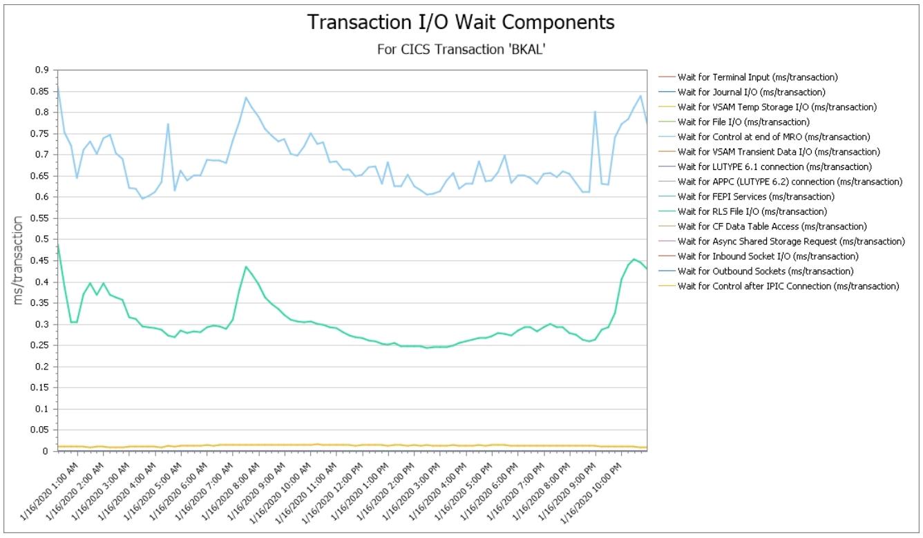 CICS Transaction IO Wait Components