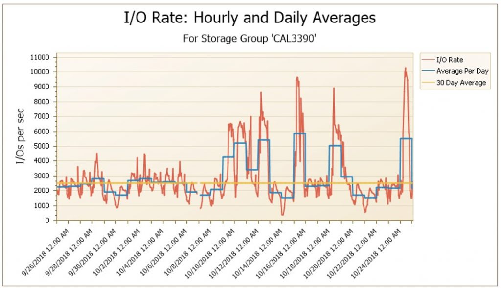 Hourly and Daily IO rate changes