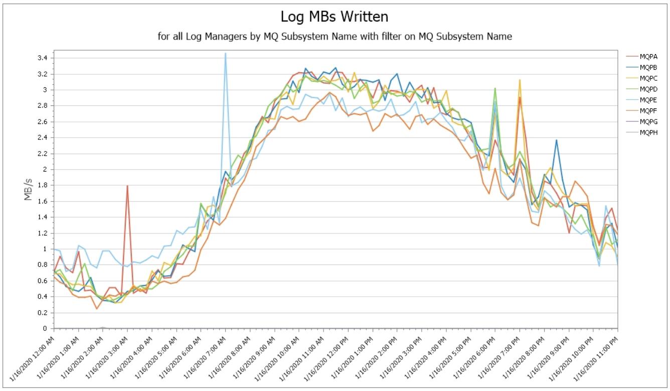 Monitor MQ Logging Infrastructure