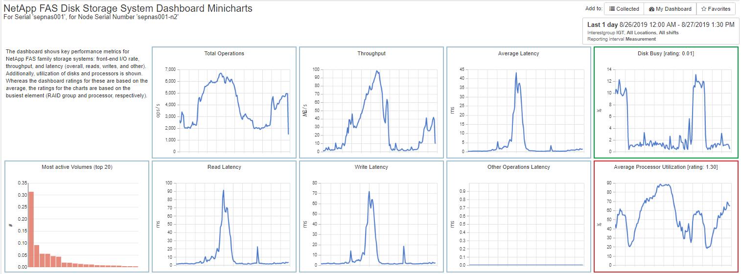NetApp FAS Minicharts