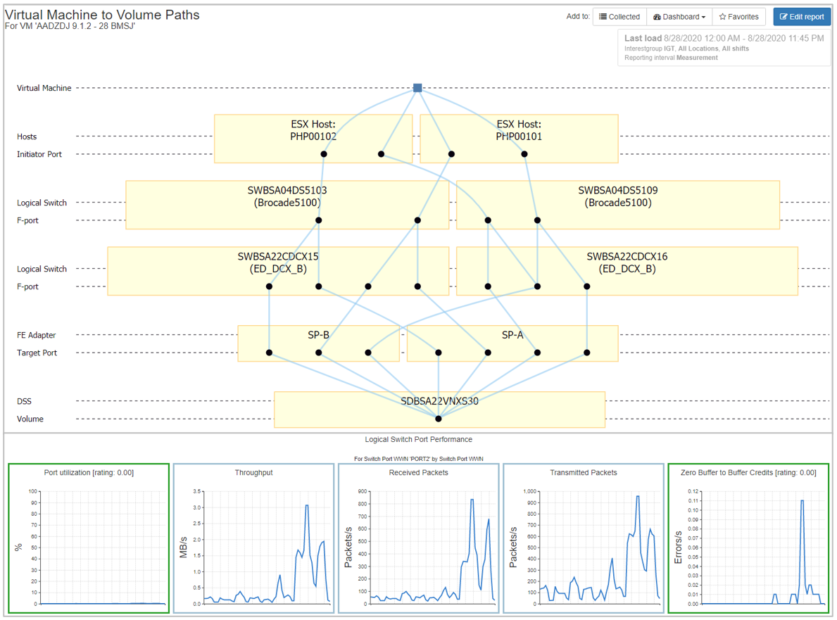 End-to-End VMware Topology and Performance