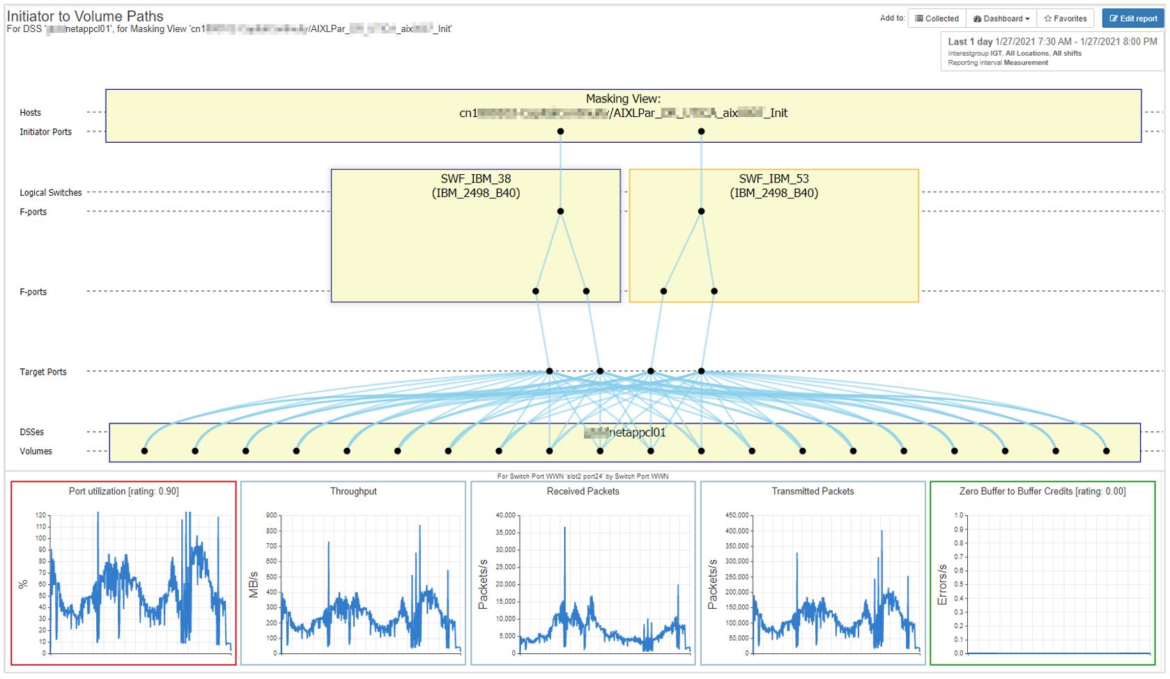 netapp topology configuration views