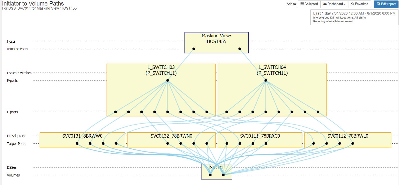 ibm svc topology viewer initiator to volume paths