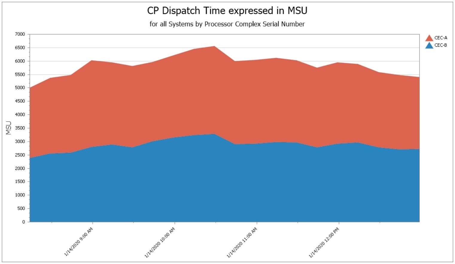 CPU use during Peak 4hra Interval