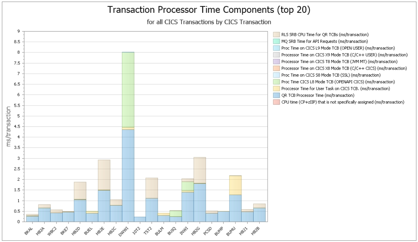 Elapsed Time Profiles Across CICS Transactions