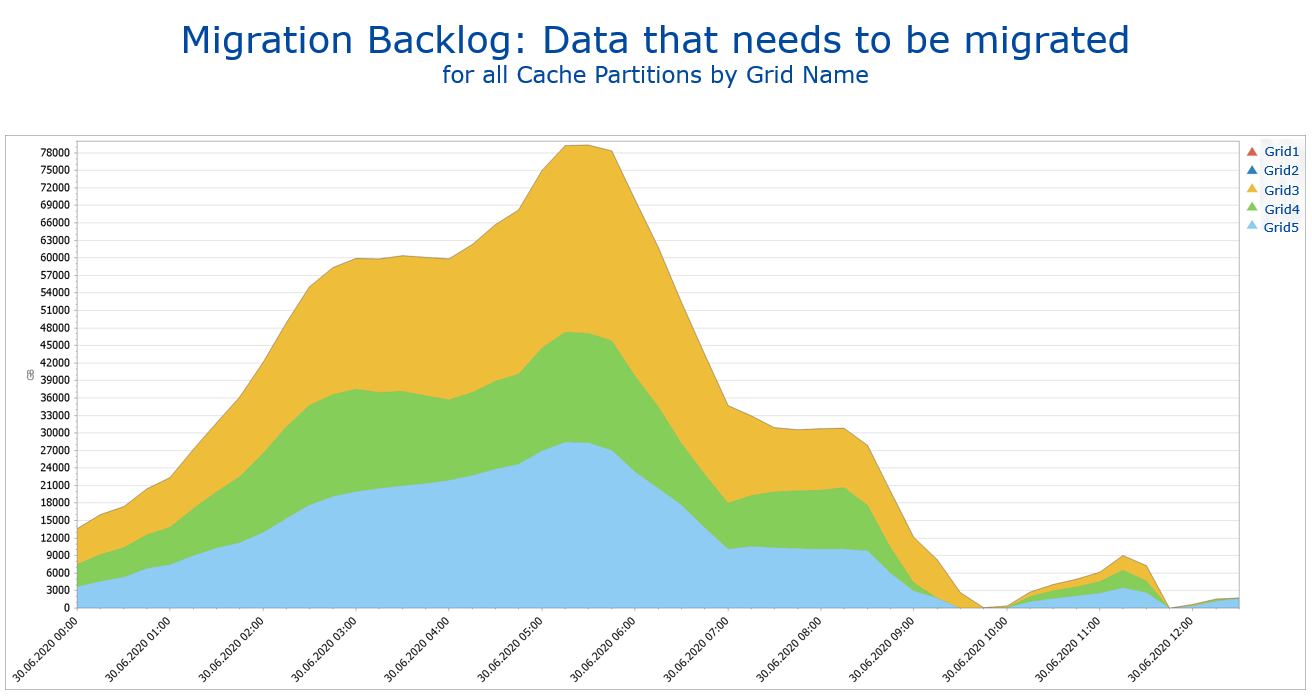 Migration Backlog - data that needs to be migrated