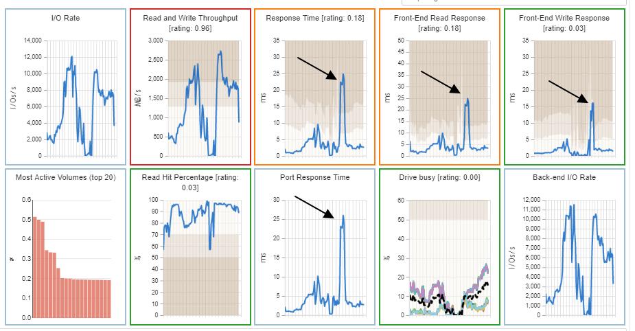 Figure 6 Storage system mini-charts