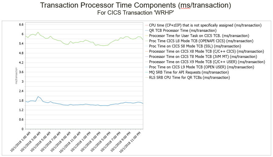 Transaction Processor Time Components