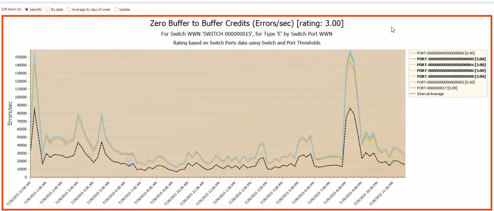 Zero Buffer to Buffer Credits