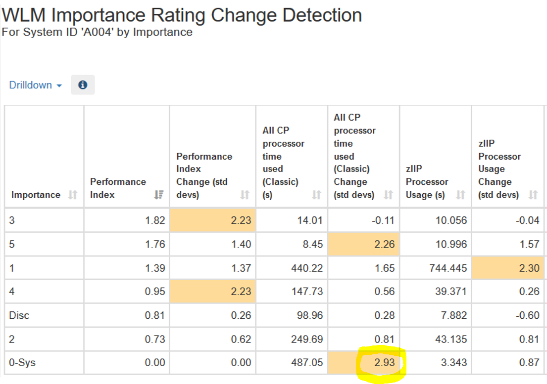 WLM Importance Rating Change Detection