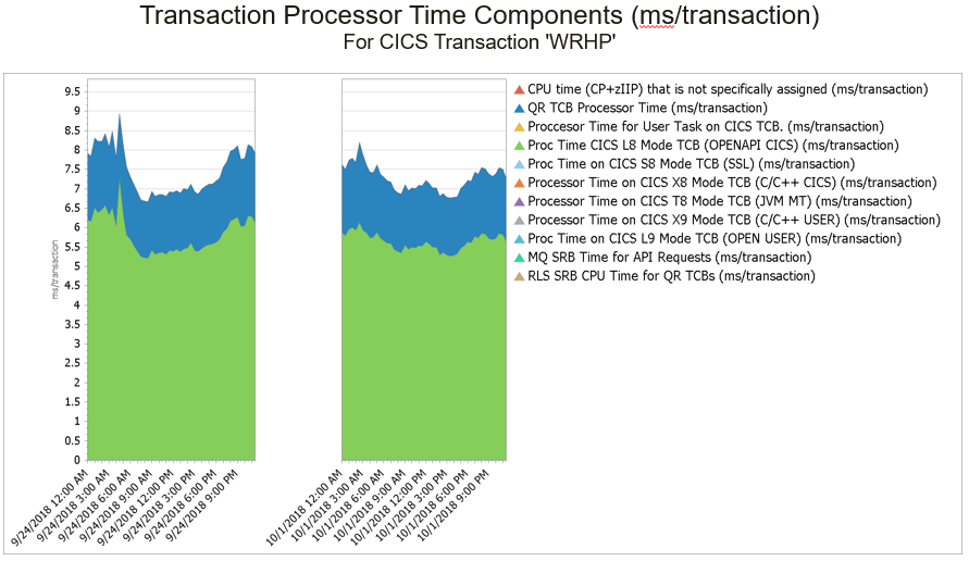 CPU per transaction before and after analysis