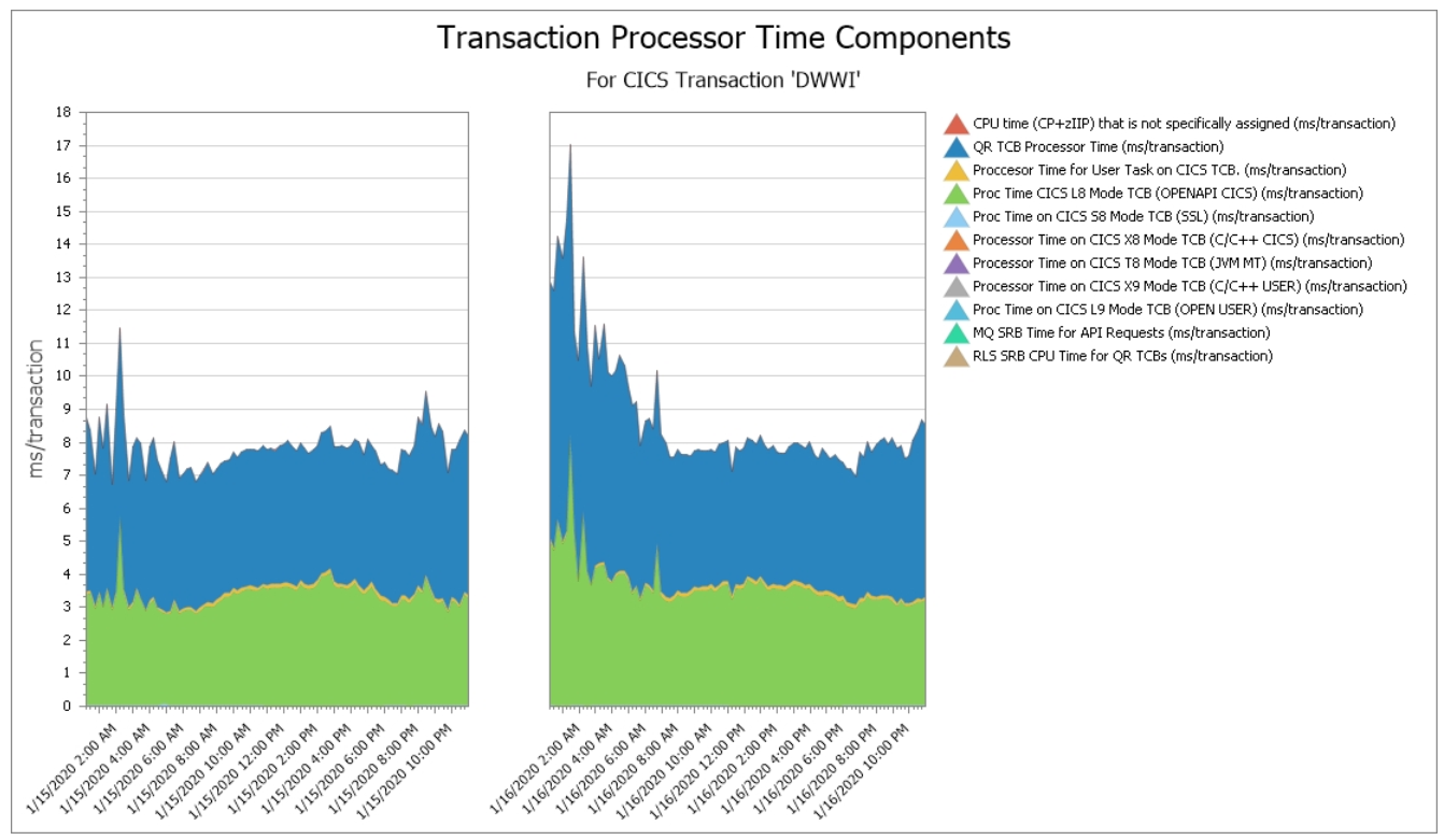 CICS Transaction Processor Time Components